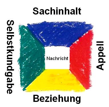 Kommmunikationsquadrat
